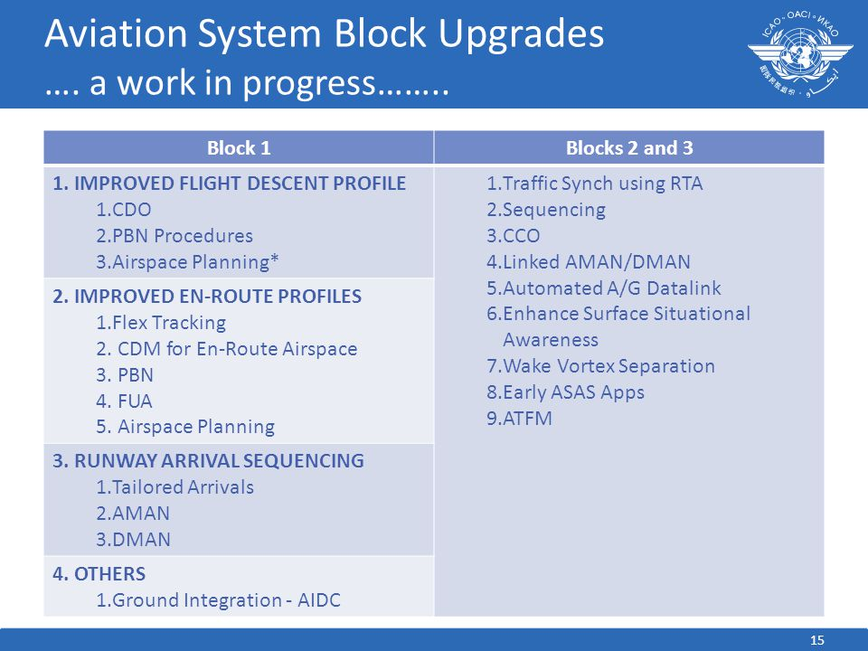 Aviation System Block Upgrades …. a work in progress……..