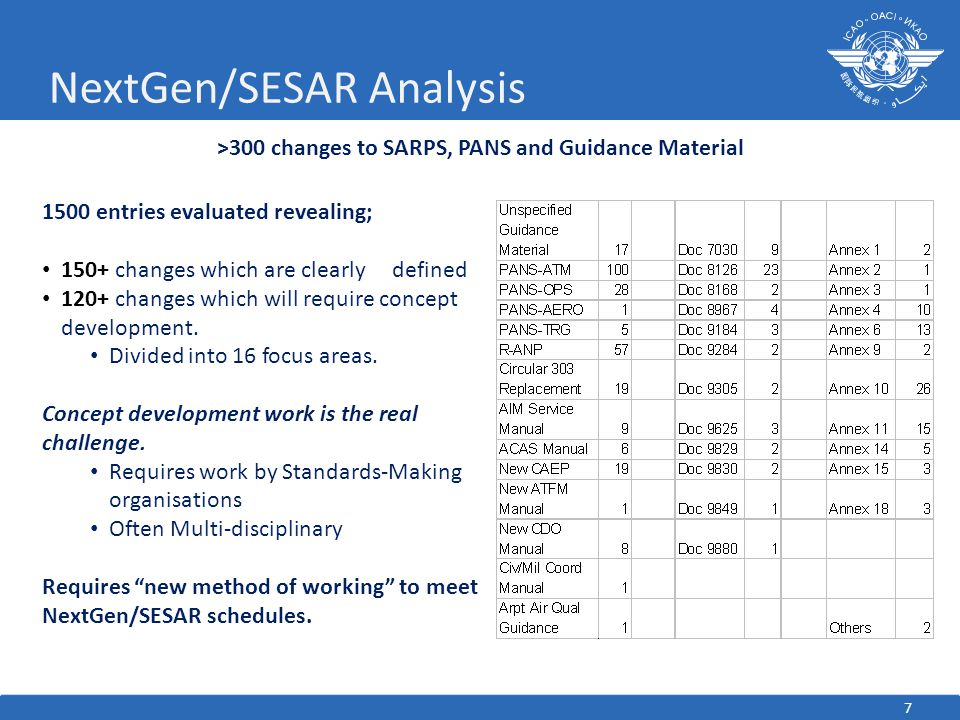 NextGen/SESAR Analysis