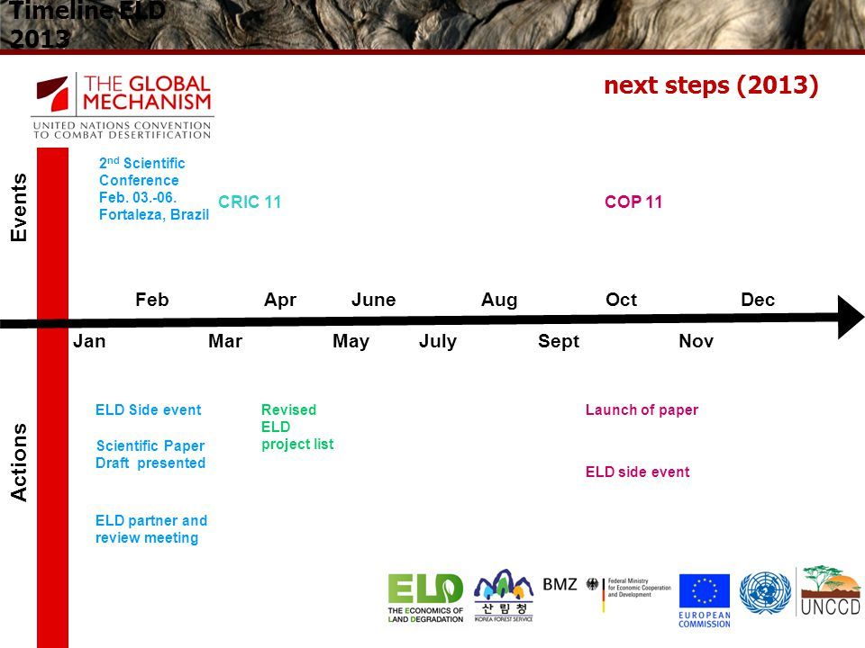 Timeline ELD 2013 next steps (2013) Events Actions