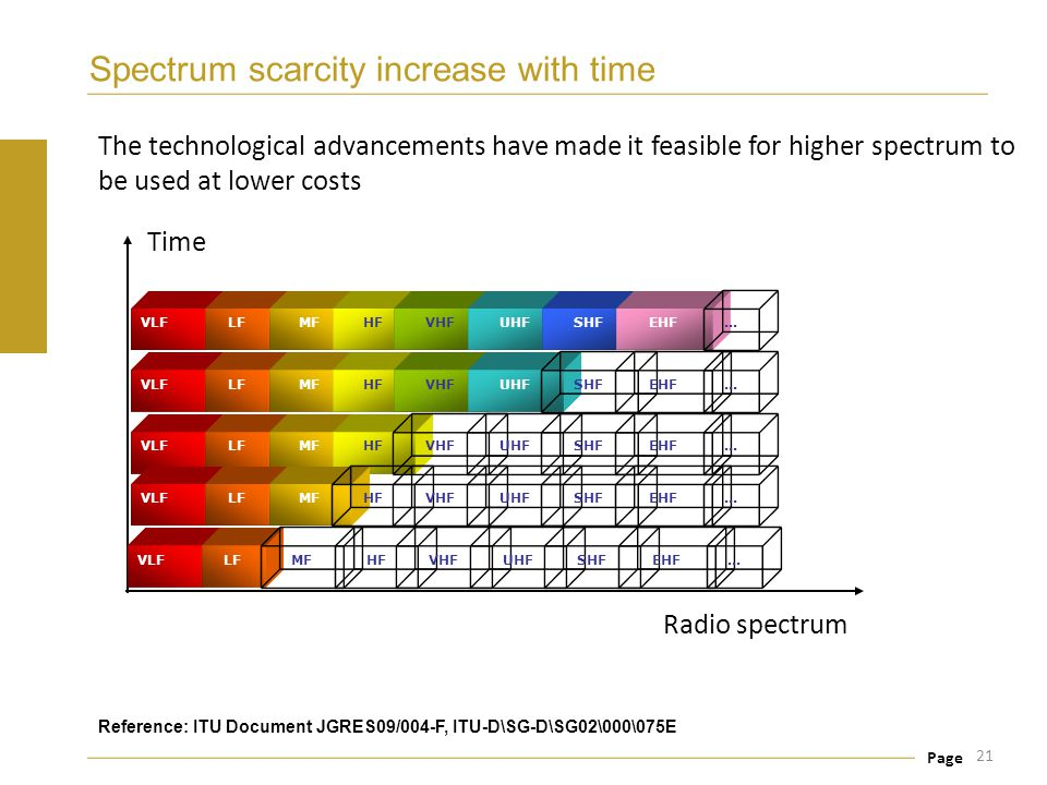 Spectrum scarcity increase with time