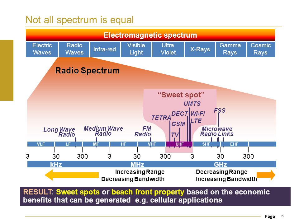 Not all spectrum is equal