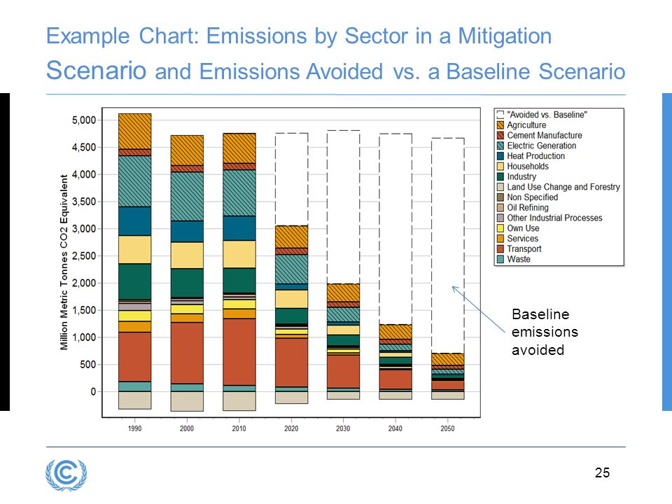 Example Chart: Emissions by Sector in a Mitigation Scenario and Emissions Avoided vs. a Baseline Scenario