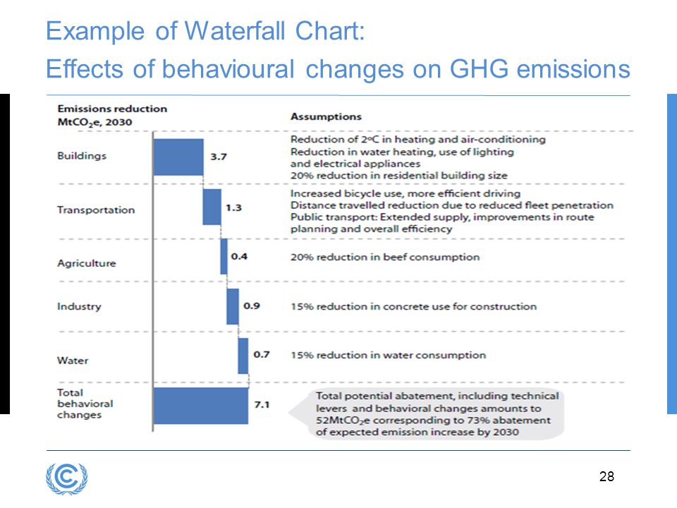 Example of Waterfall Chart: Effects of behavioural changes on GHG emissions