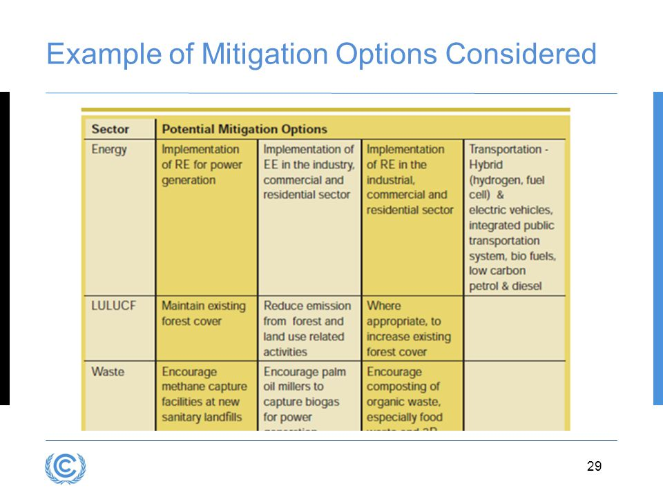 Example of Mitigation Options Considered