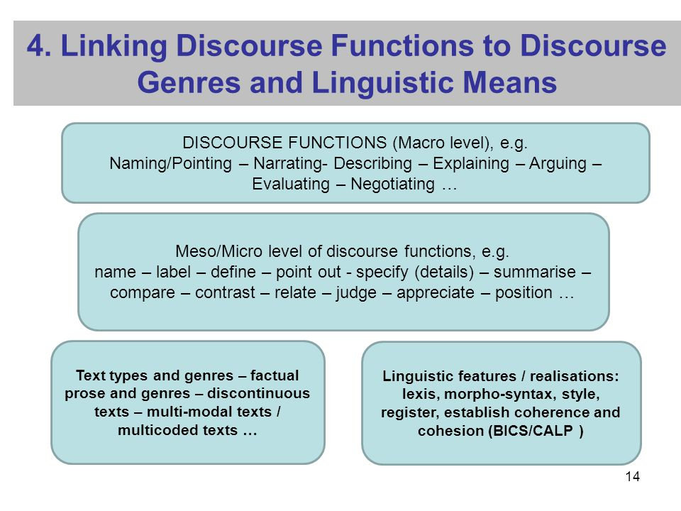 4. Linking Discourse Functions to Discourse Genres and Linguistic Means