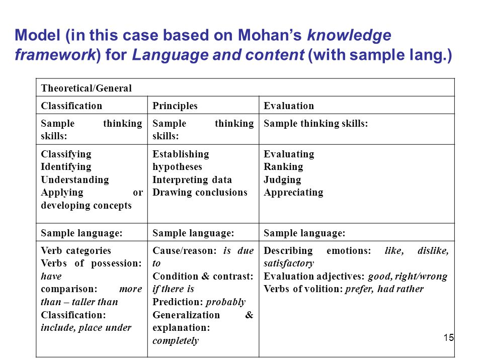 Model (in this case based on Mohan's knowledge framework) for Language and content (with sample lang.)