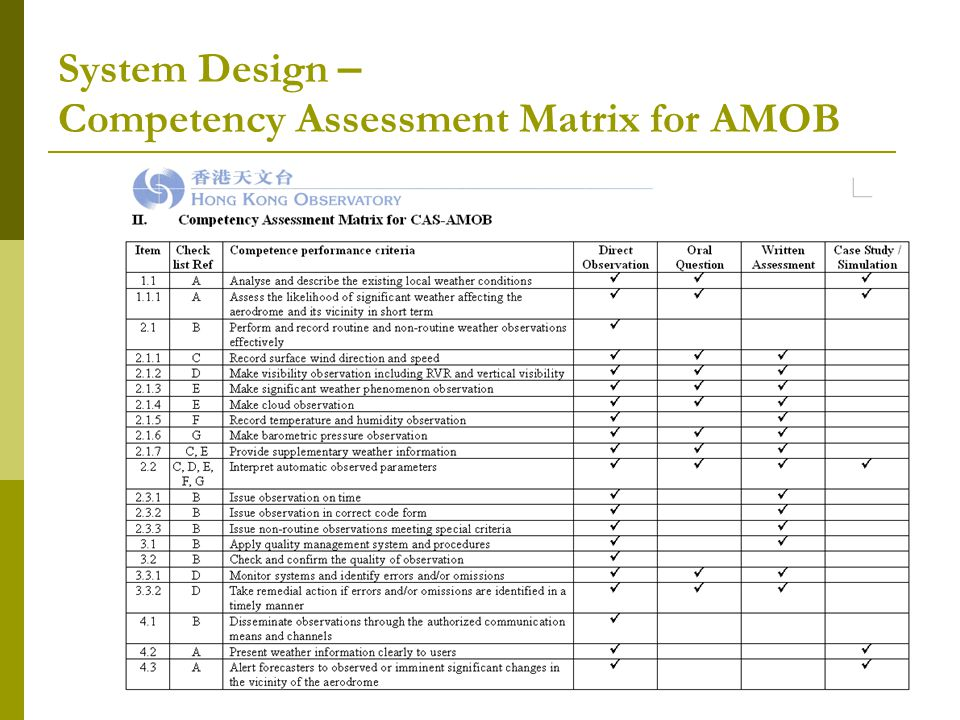 System Design – Competency Assessment Matrix for AMOB