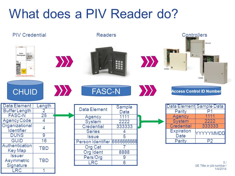 What does a PIV Reader do