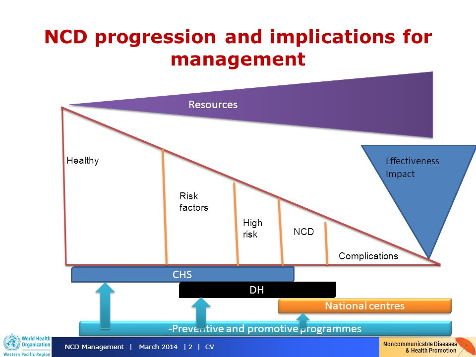 NCD progression and implications for management