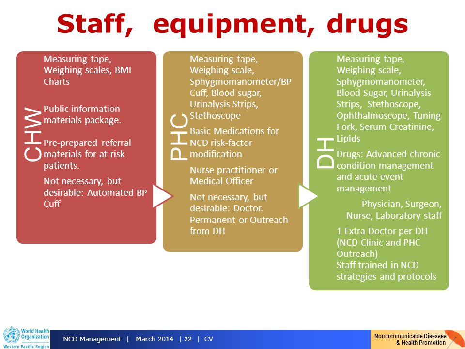 Staff, equipment, drugs CHW PHC DH