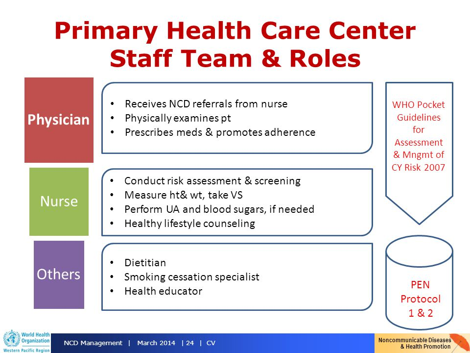 Primary Health Care Center Staff Team & Roles