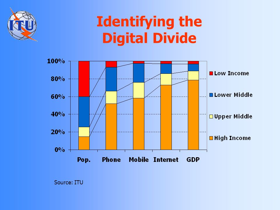 Identifying the Digital Divide