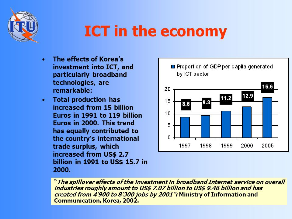 ICT in the economy The effects of Korea's investment into ICT, and particularly broadband technologies, are remarkable: