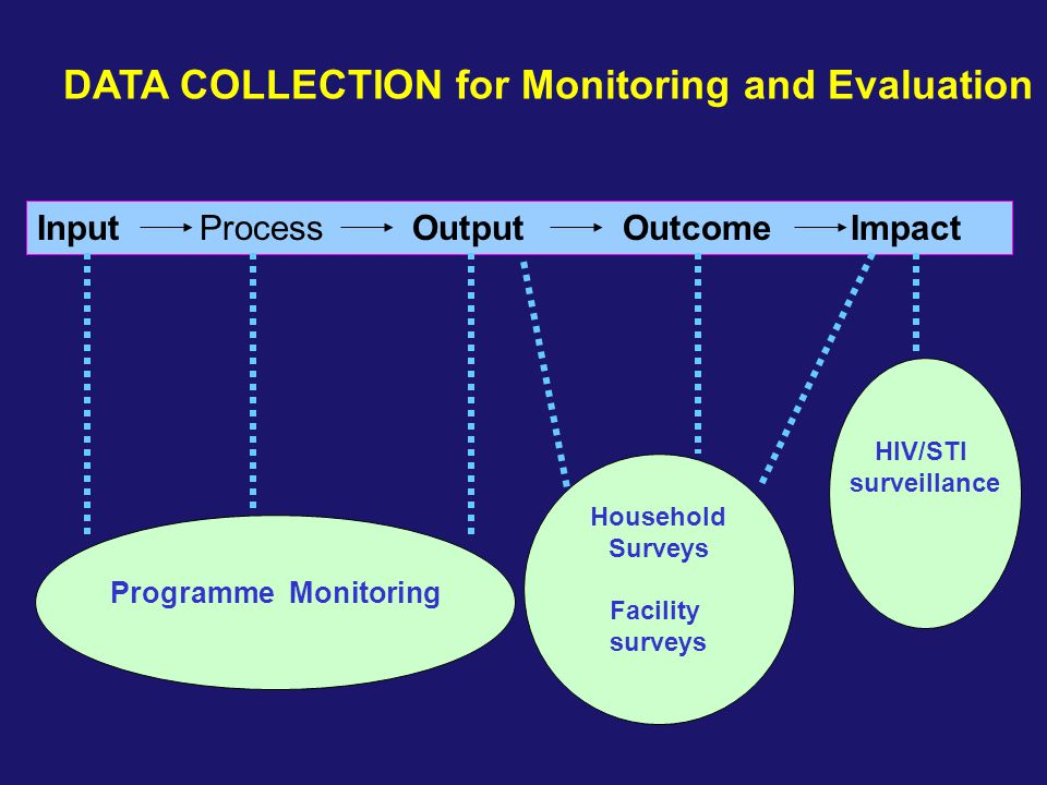 DATA COLLECTION for Monitoring and Evaluation