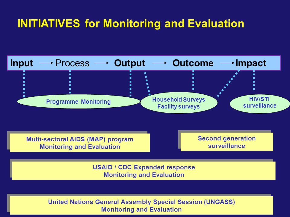 INITIATIVES for Monitoring and Evaluation
