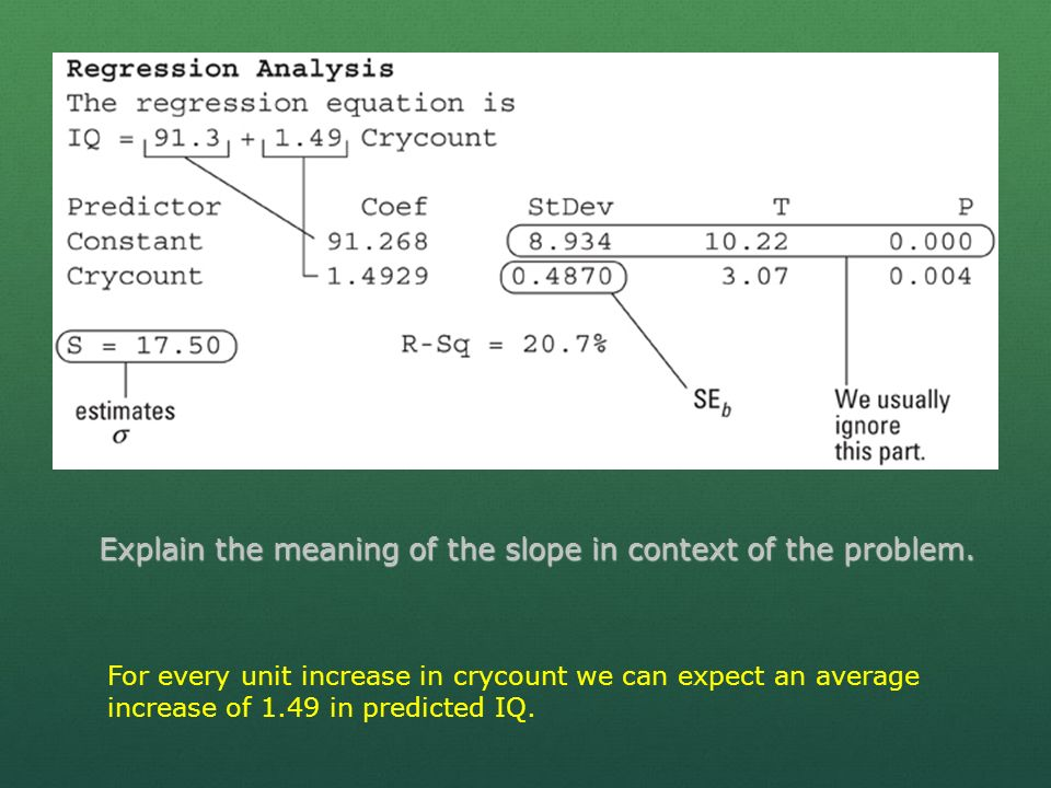 Explain the meaning of the slope in context of the problem.