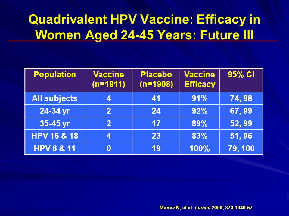 Quadrivalent HPV Vaccine: Efficacy in Women Aged Years: Future III