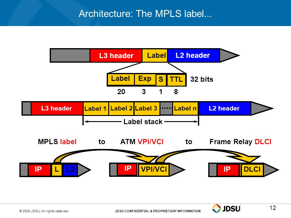 Architecture: The MPLS label...