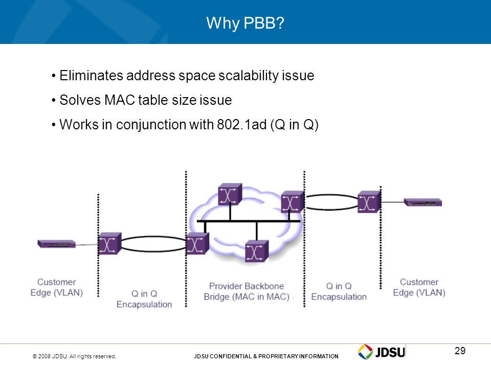 Why PBB Eliminates address space scalability issue