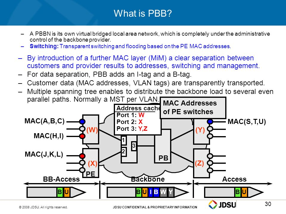 What is PBB A PBBN is its own virtual bridged local area network, which is completely under the administrative control of the backbone provider.