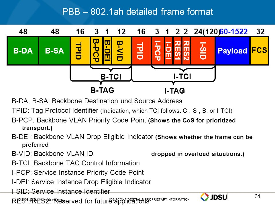 PBB – 802.1ah detailed frame format