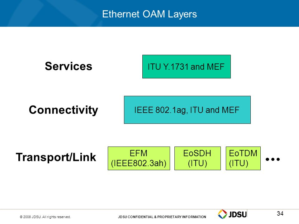 Services Connectivity Transport/Link Ethernet OAM Layers