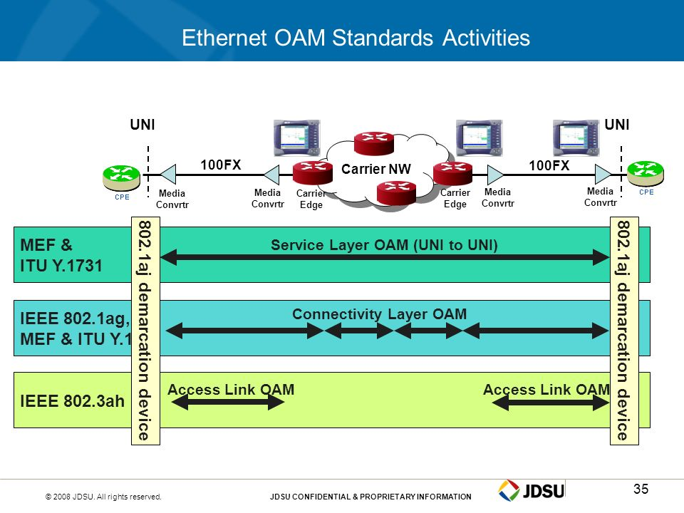 Ethernet OAM Standards Activities