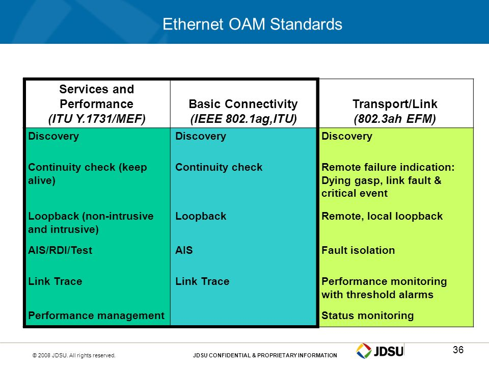 Ethernet OAM Standards