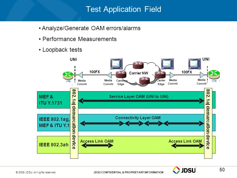 Test Application Field