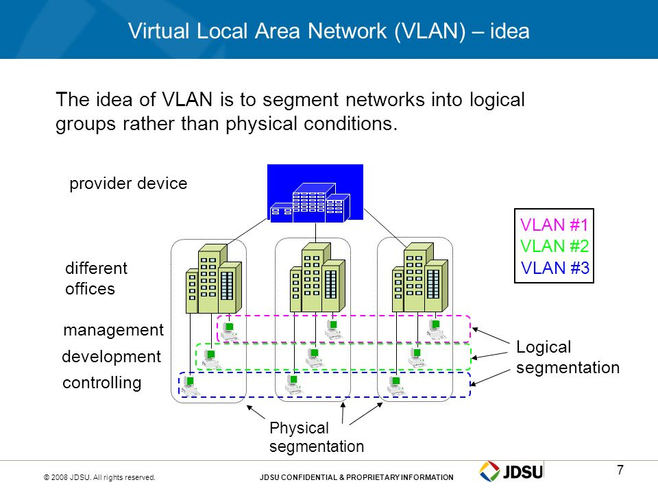 Virtual Local Area Network (VLAN) – idea