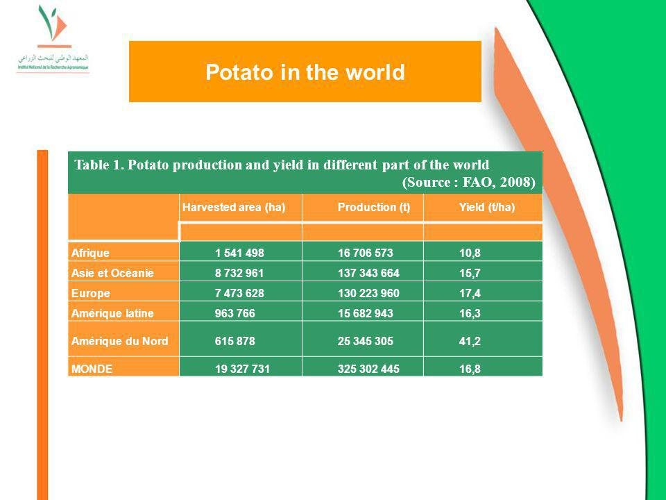 Potato in the world Table 1. Potato production and yield in different part of the world. (Source : FAO, 2008)