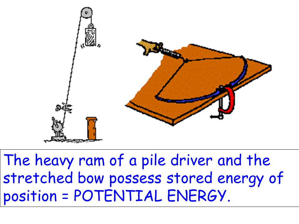 The heavy ram of a pile driver and the stretched bow possess stored energy of position = POTENTIAL ENERGY.