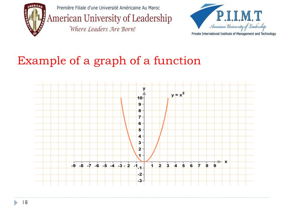 Example of a graph of a function