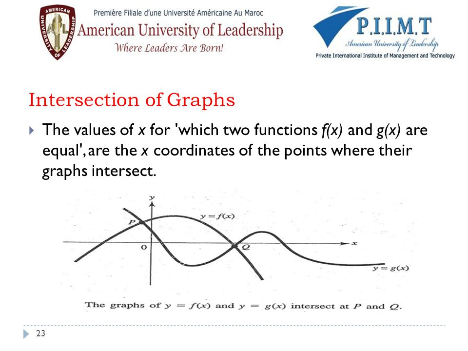 Intersection of Graphs