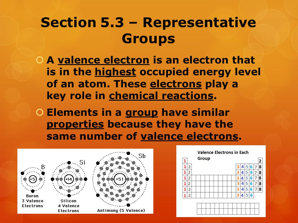 Section 5.3 – Representative Groups