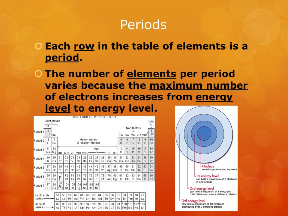 Periods Each row in the table of elements is a period.