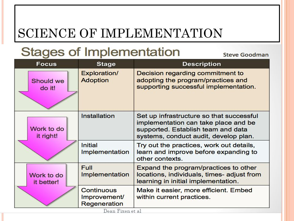 SCIENCE OF IMPLEMENTATION