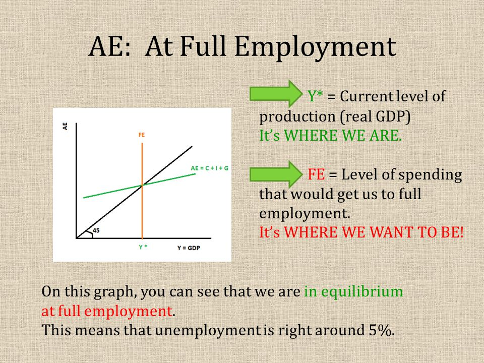 AE: At Full Employment Y* = Current level of production (real GDP)