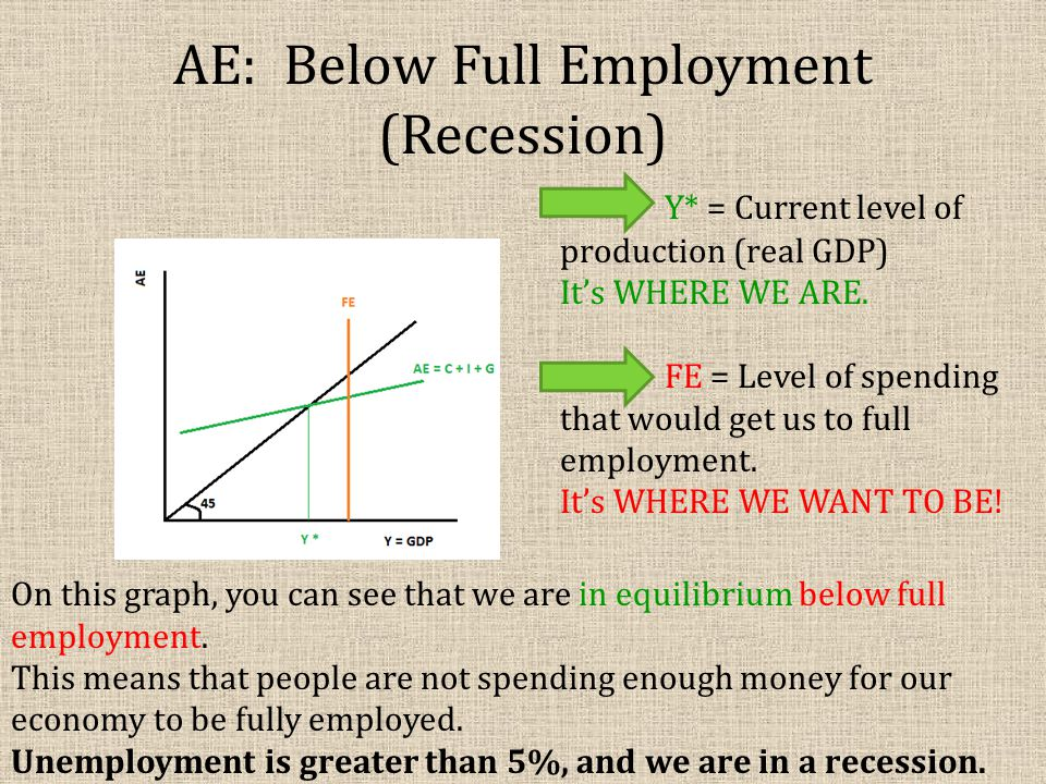 AE: Below Full Employment (Recession)