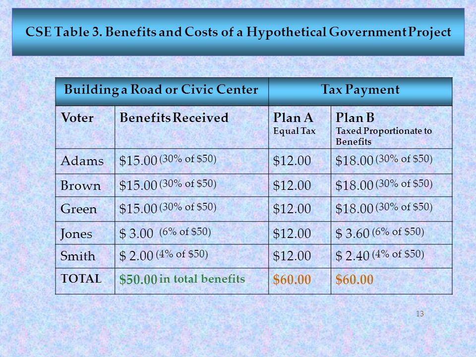 CSE Table 3. Benefits and Costs of a Hypothetical Government Project