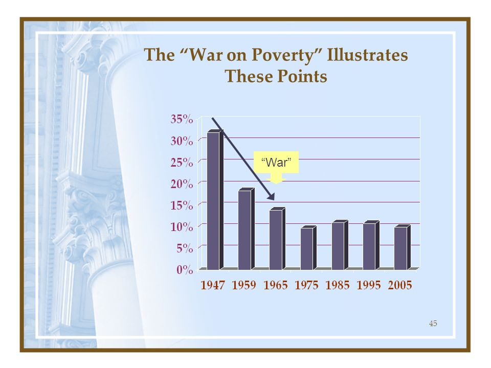 The War on Poverty Illustrates These Points