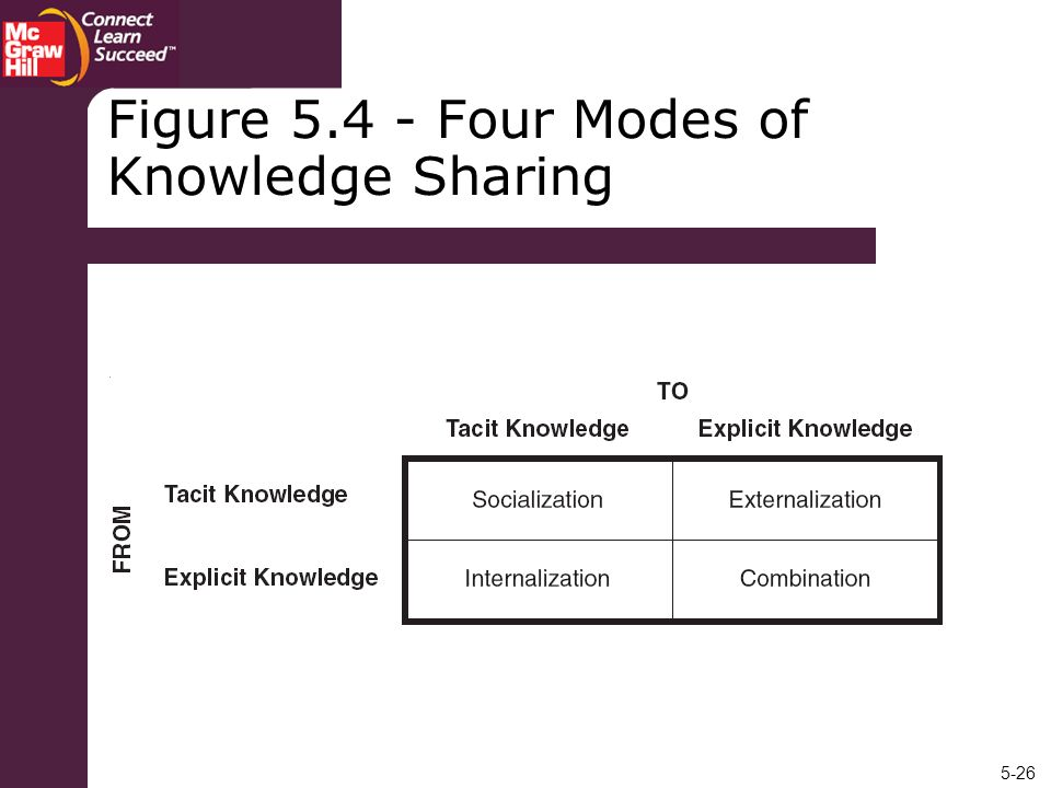 Figure 5.4 - Four Modes of Knowledge Sharing