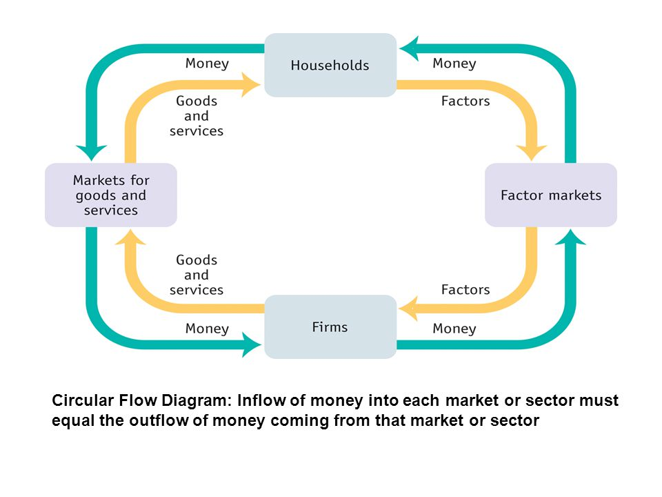 Circular Flow Diagram: Inflow of money into each market or sector must equal the outflow of money coming from that market or sector