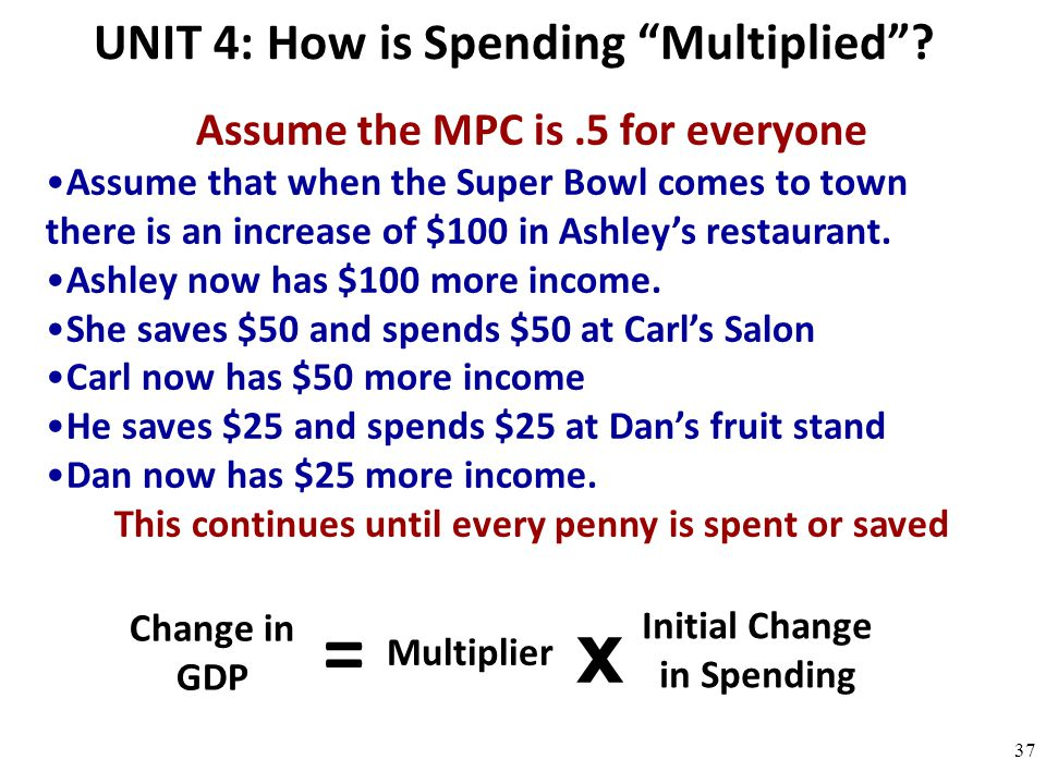 = x UNIT 4: How is Spending Multiplied