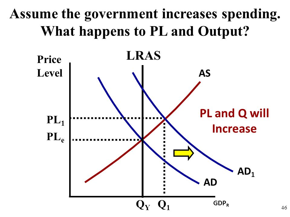 Assume the government increases spending. What happens to PL and Output