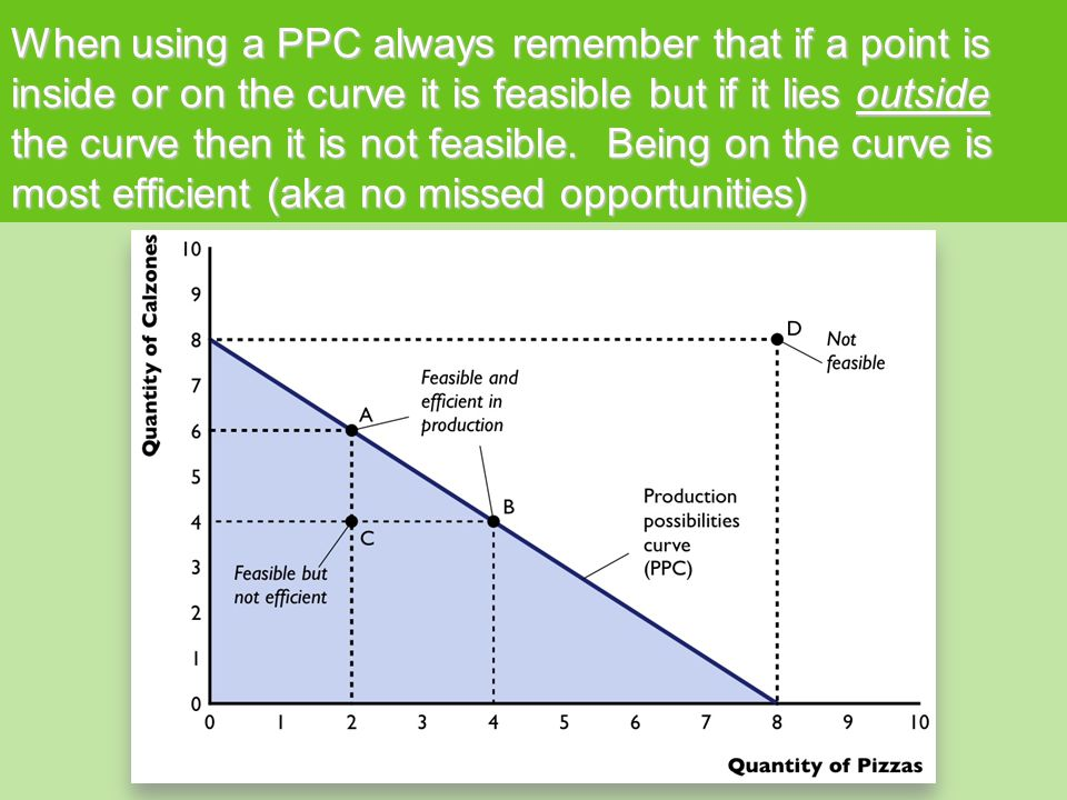 When using a PPC always remember that if a point is inside or on the curve it is feasible but if it lies outside the curve then it is not feasible. Being on the curve is most efficient (aka no missed opportunities)