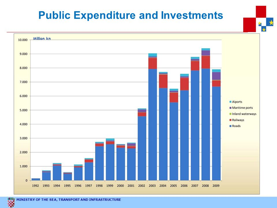 Public Expenditure and Investments
