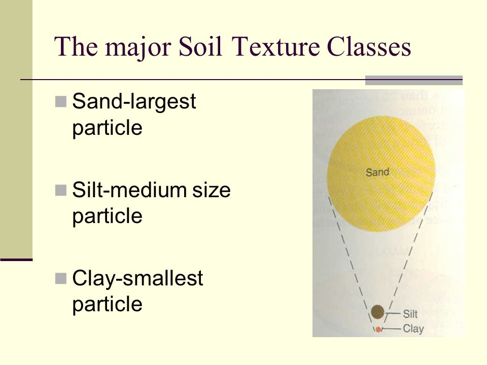The major Soil Texture Classes