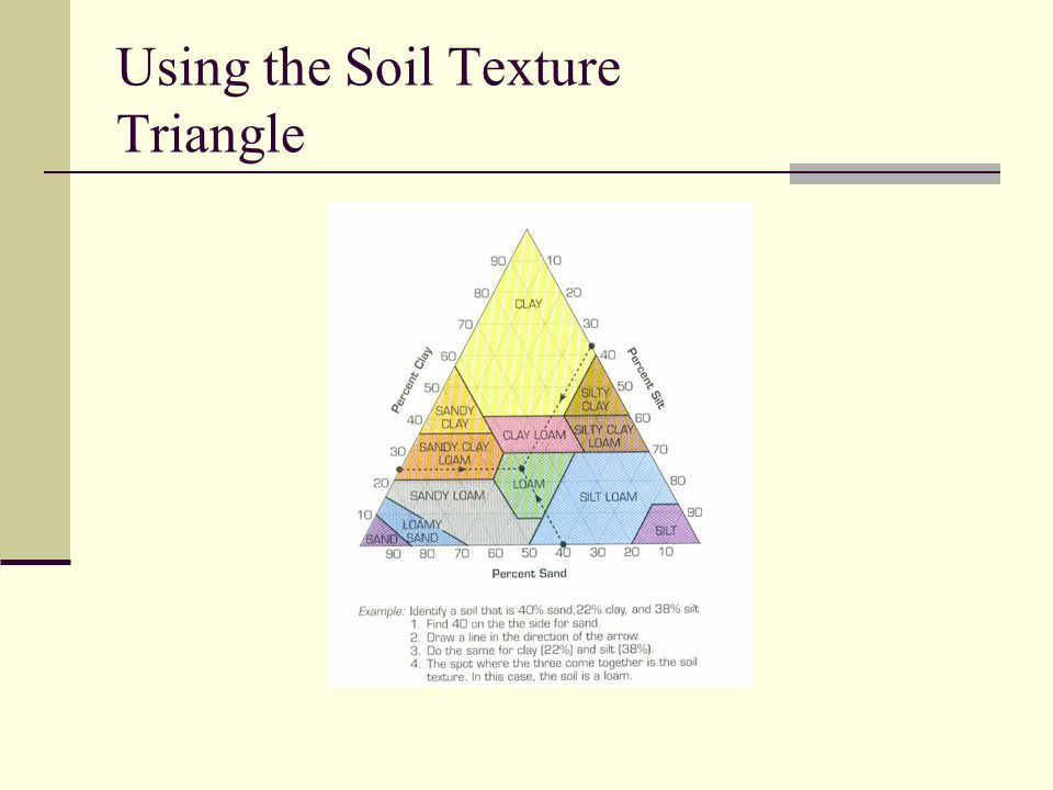 Using the Soil Texture Triangle