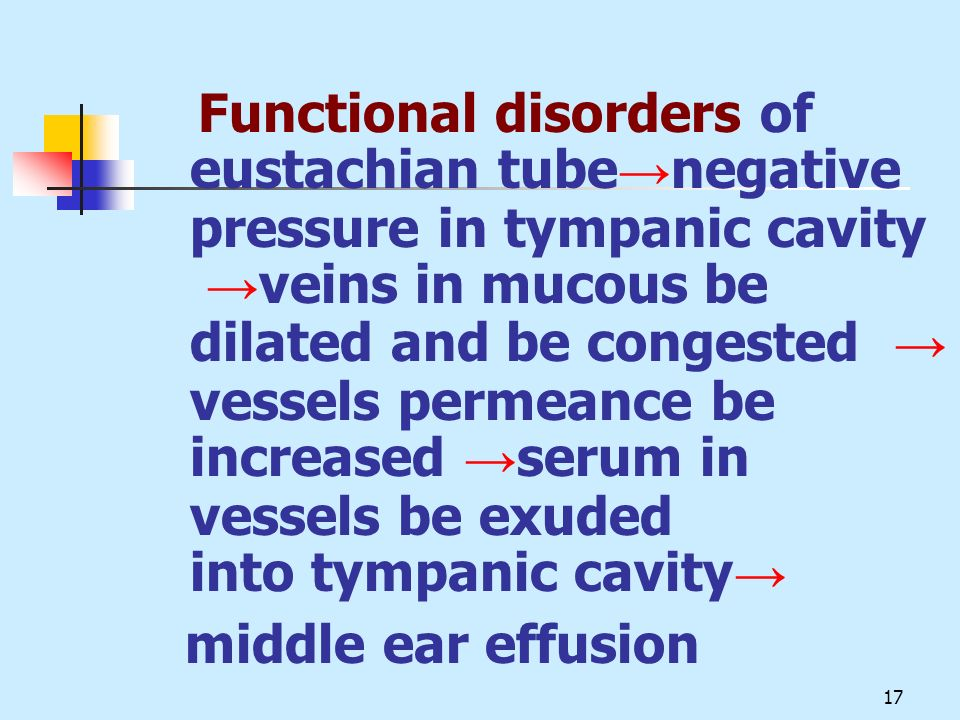 Functional disorders of eustachian tube→negative pressure in tympanic cavity →veins in mucous be dilated and be congested → vessels permeance be increased →serum in vessels be exuded into tympanic cavity→